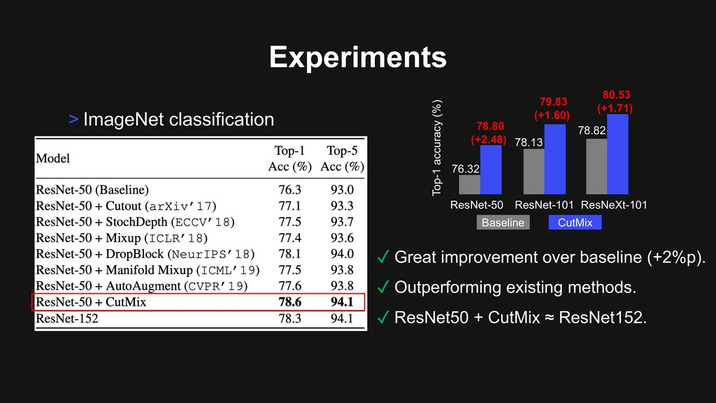 > ImageNet classification Experiments ✓ Great i...
