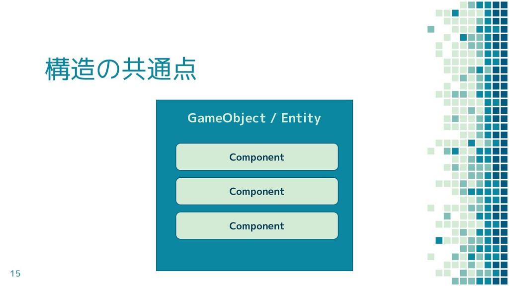 構造の共通点 15 GameObject / Entity Component Compone...