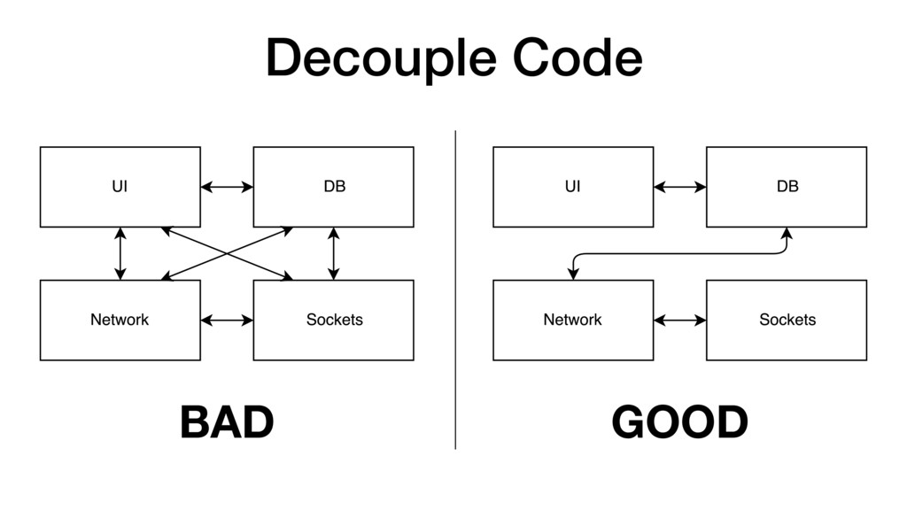 Decouple Code BAD GOOD
