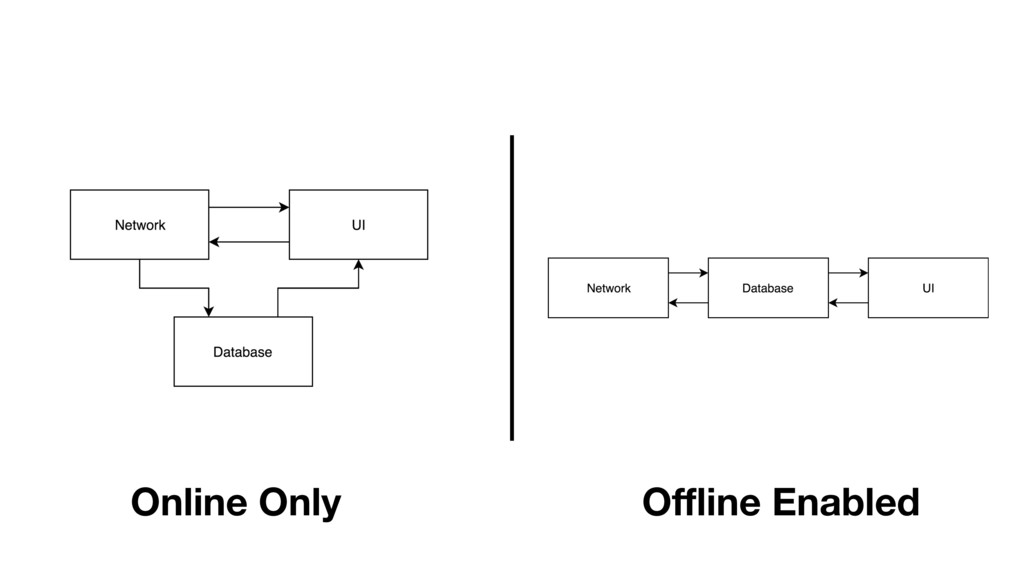 Online Only Offline Enabled