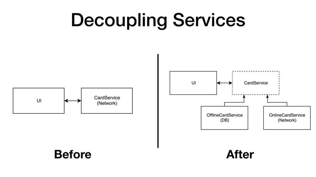 Decoupling Services Before After