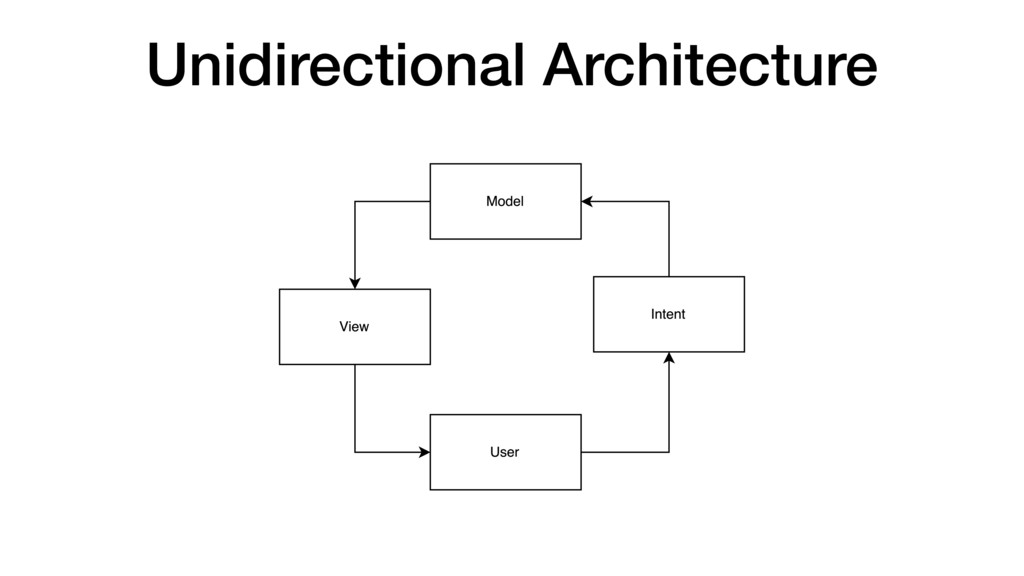 Unidirectional Architecture