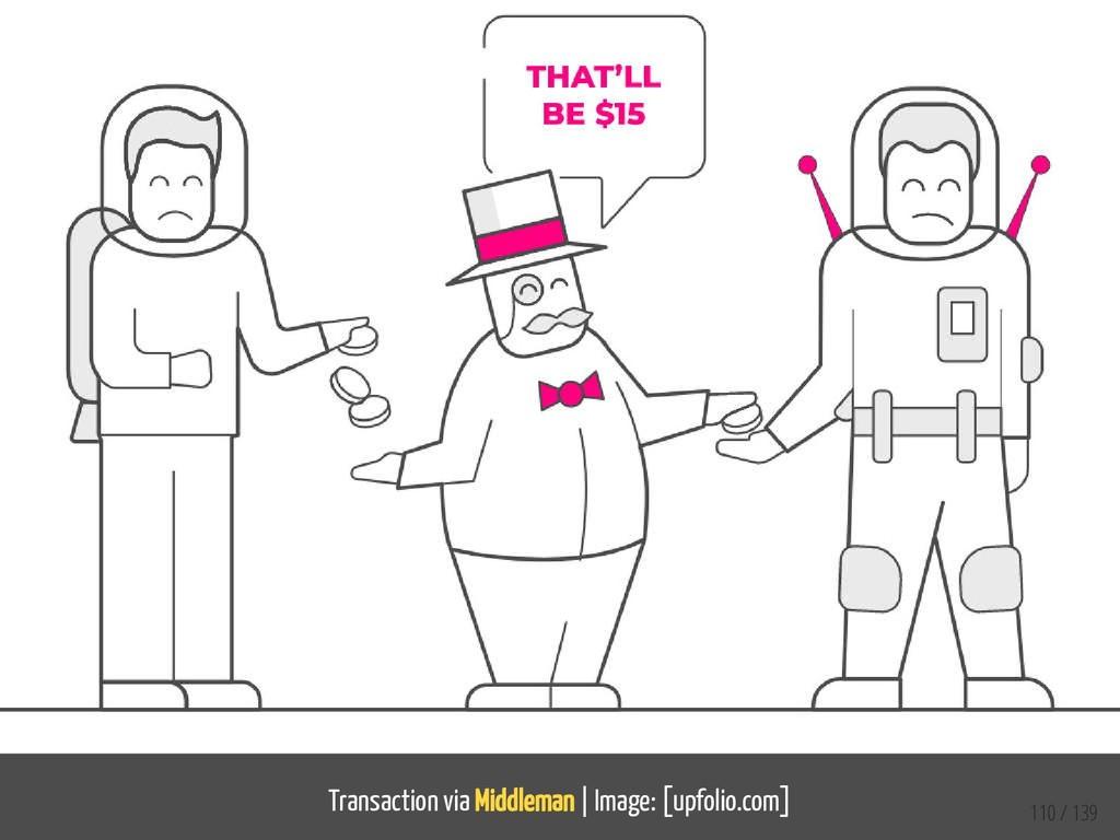 Transaction via Middleman   Image: [upfolio.com...