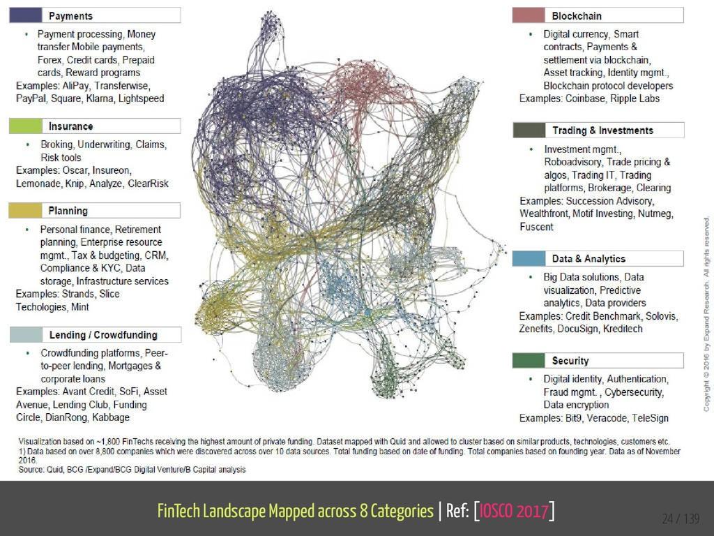 FinTech Landscape Mapped across 8 Categories   ...