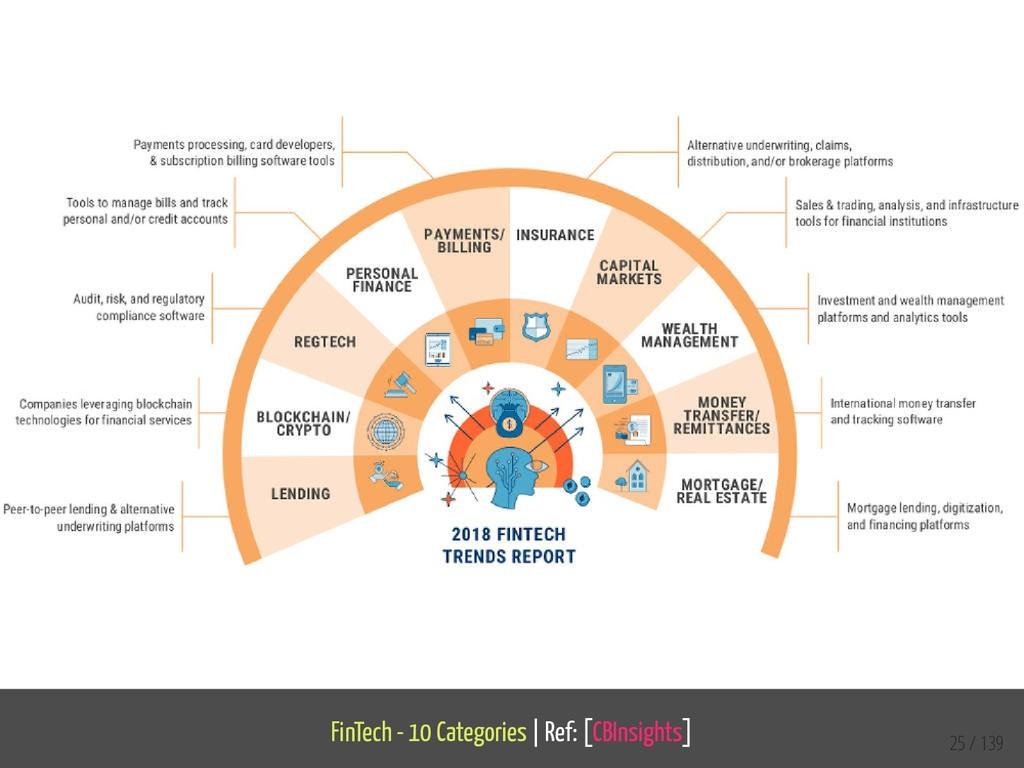 FinTech - 10 Categories   Ref: [CBInsights] 25 ...