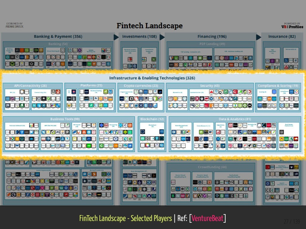 FinTech Landscape - Selected Players   Ref: [Ve...