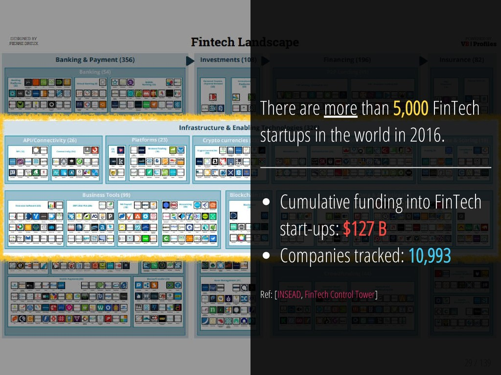 29 / 139 There are more than 5,000 FinTech star...