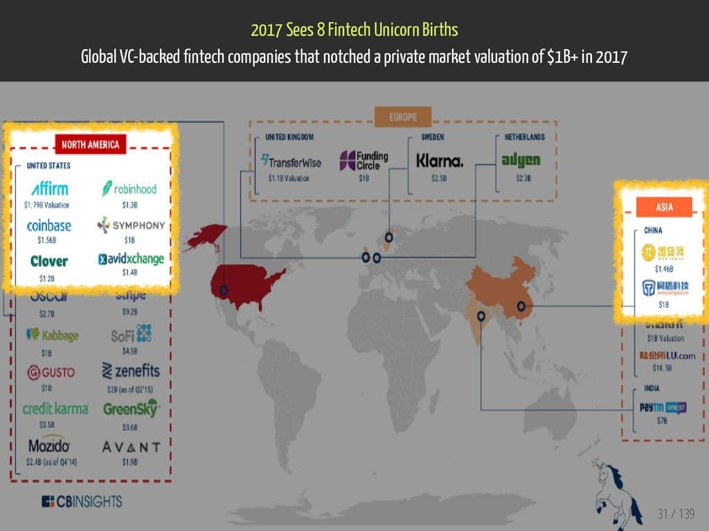 2017 Sees 8 Fintech Unicorn Births Global VC-ba...