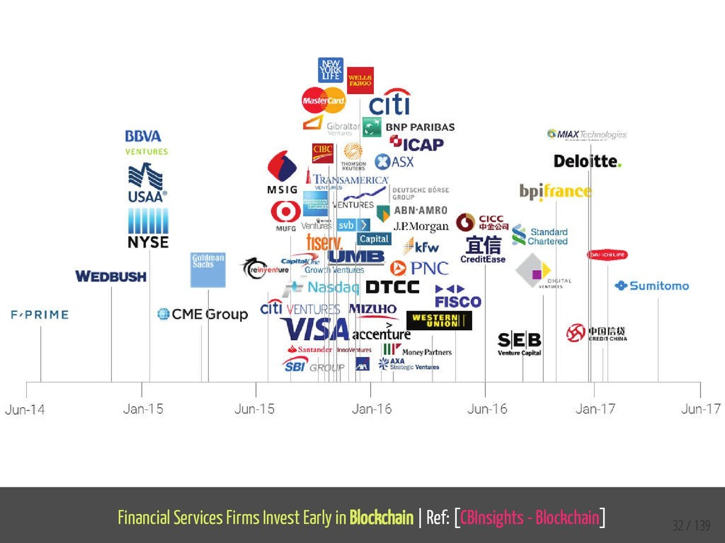 Financial Services Firms Invest Early in Blockc...