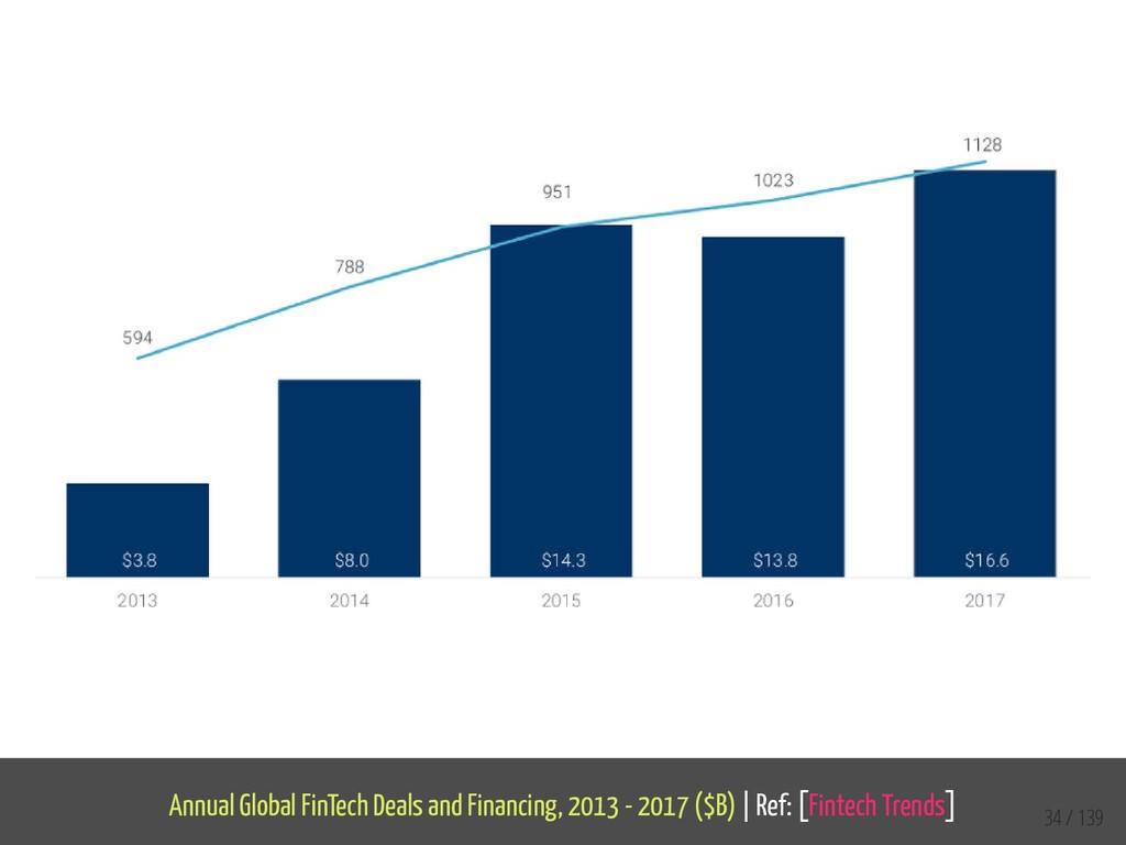 Annual Global FinTech Deals and Financing, 2013...
