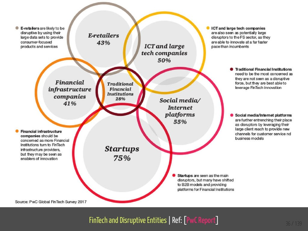 FinTech and Disruptive Entities   Ref: [PwC Rep...