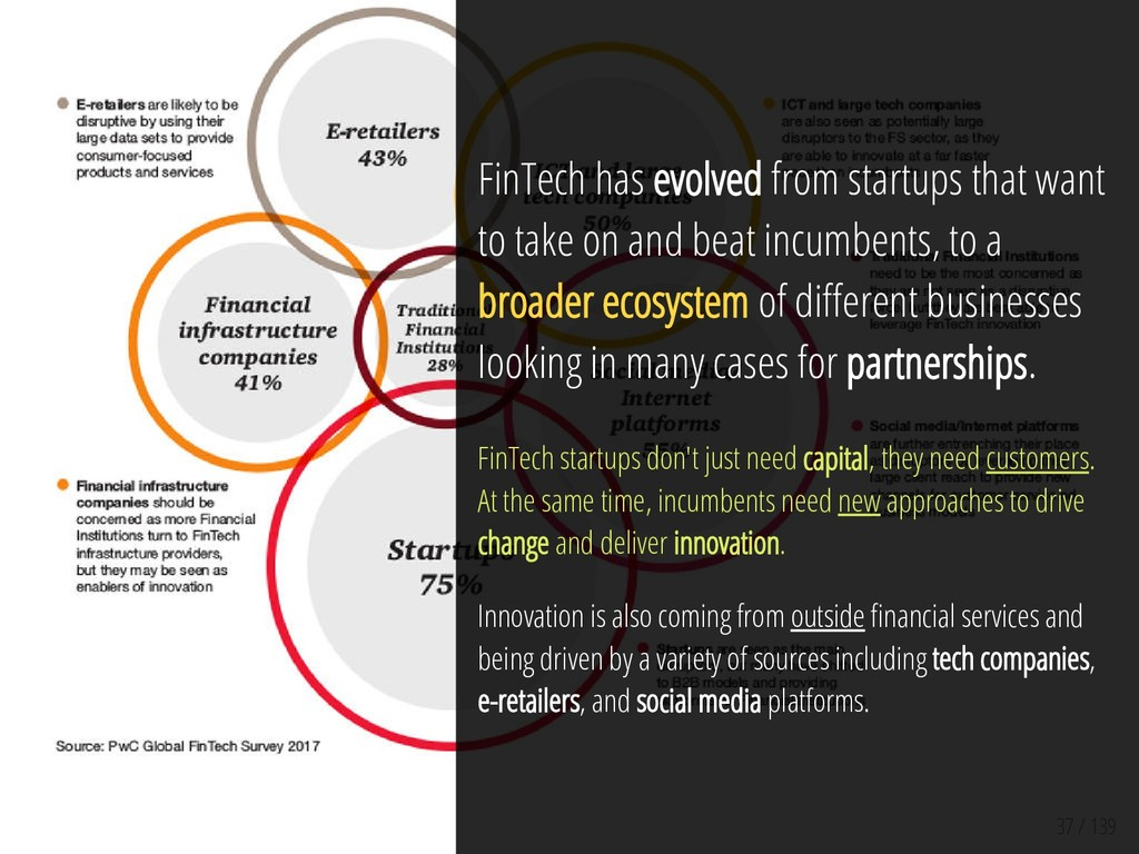37 / 139 FinTech has evolved from startups that...