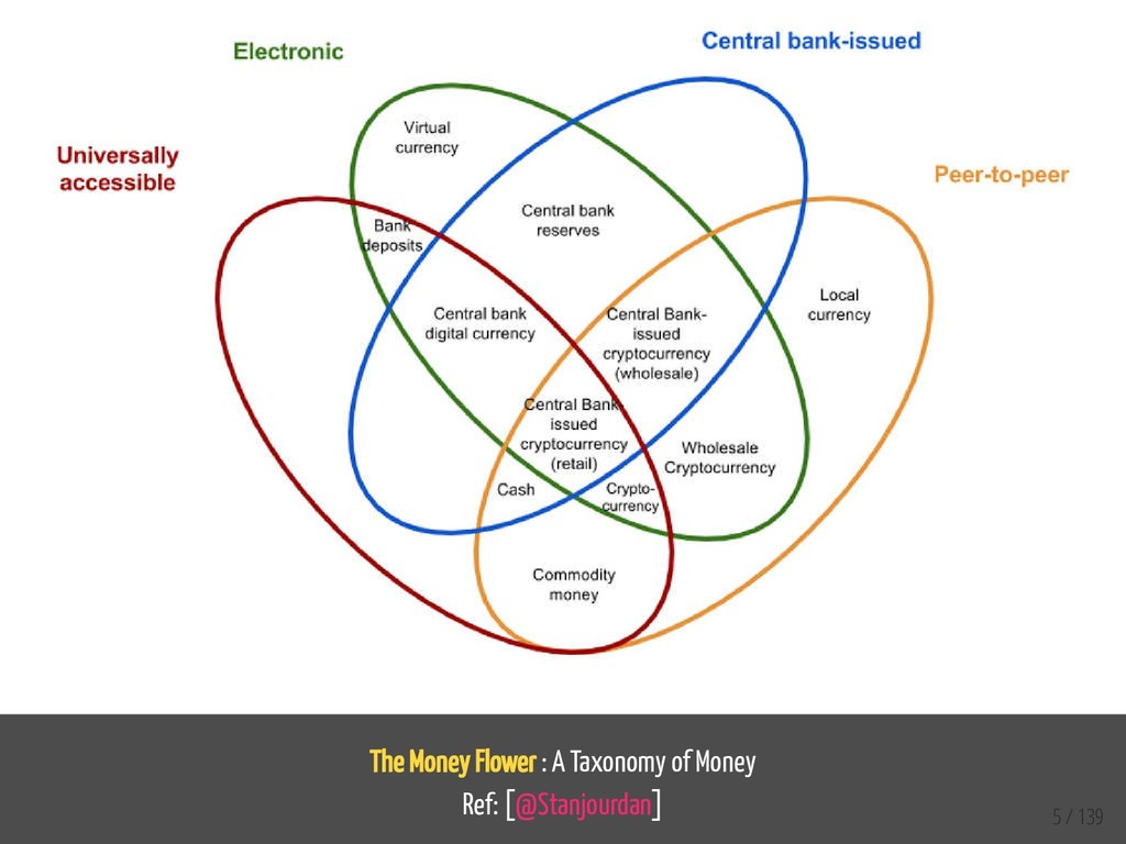 The Money Flower : A Taxonomy of Money Ref: [@S...