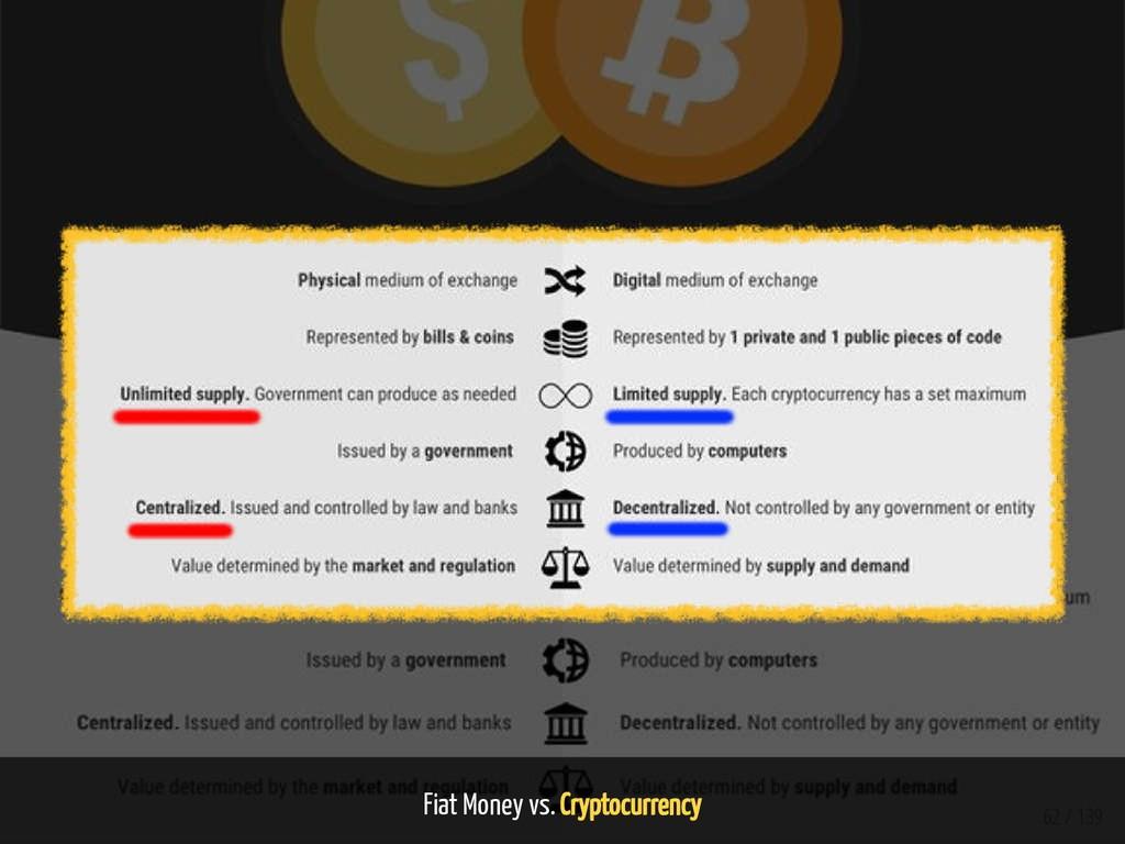 Fiat Money vs. Cryptocurrency 62 / 139