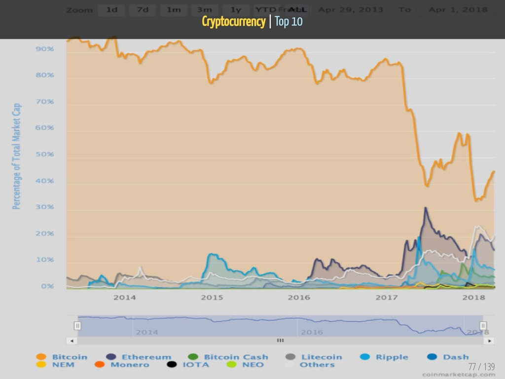 Cryptocurrency   Top 10 77 / 139
