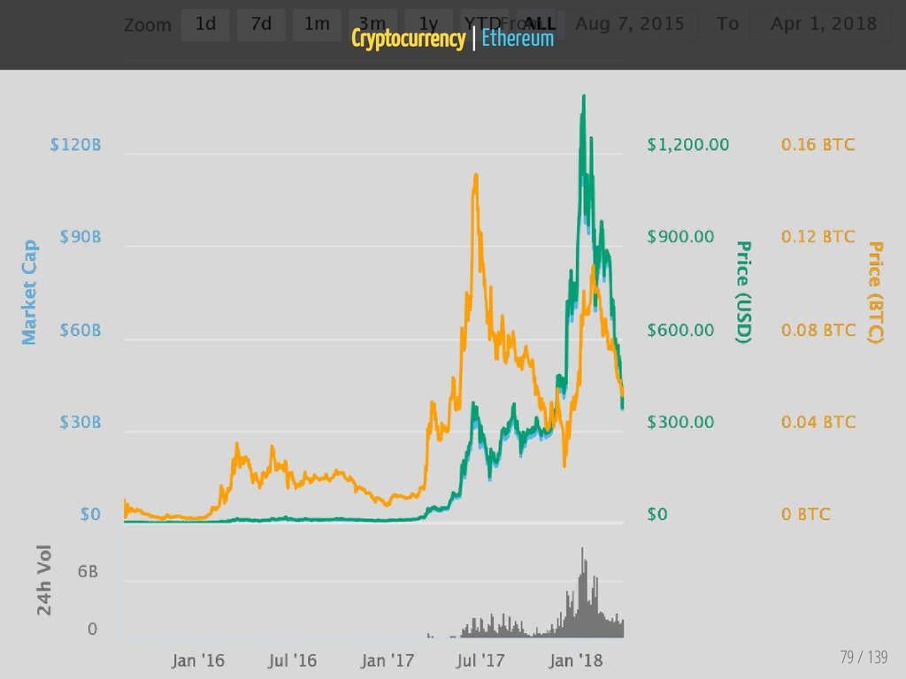 Cryptocurrency   Ethereum 79 / 139