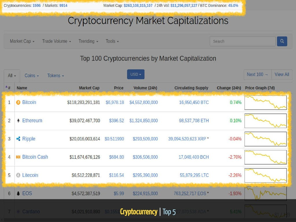 Cryptocurrency   Top 5 81 / 139