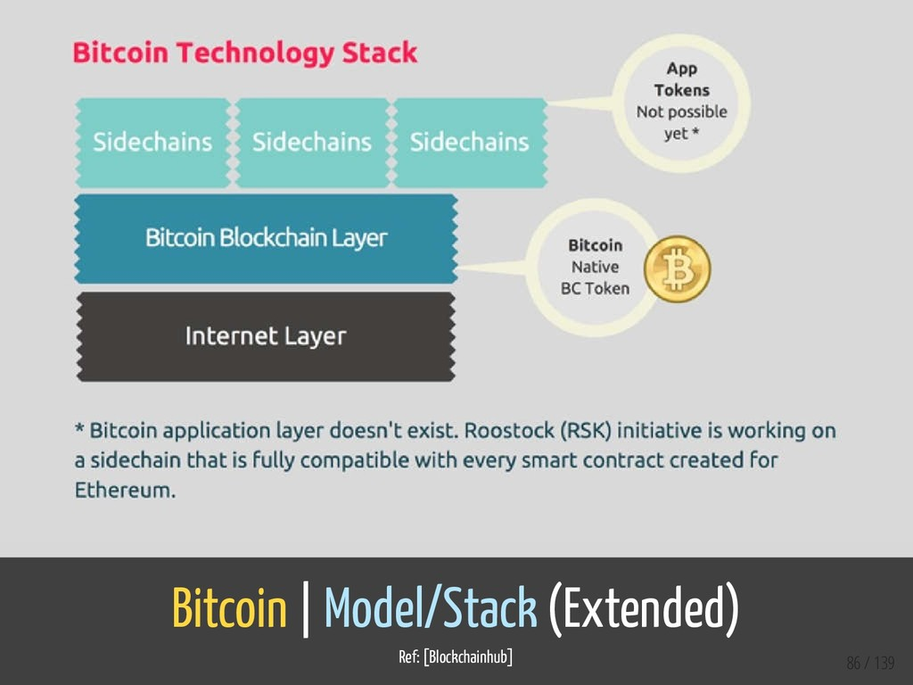 Bitcoin   Model/Stack (Extended) Ref: [Blockcha...