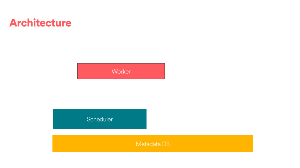 Scheduler Metadata DB Worker Architecture