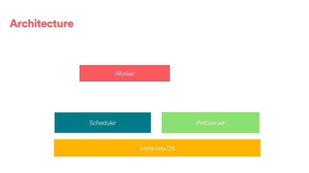 Scheduler Metadata DB Webserver Worker Architec...
