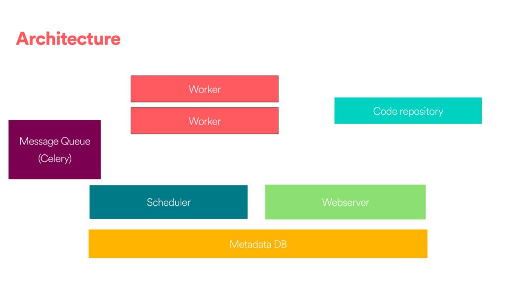 Scheduler Metadata DB Webserver Worker Code rep...