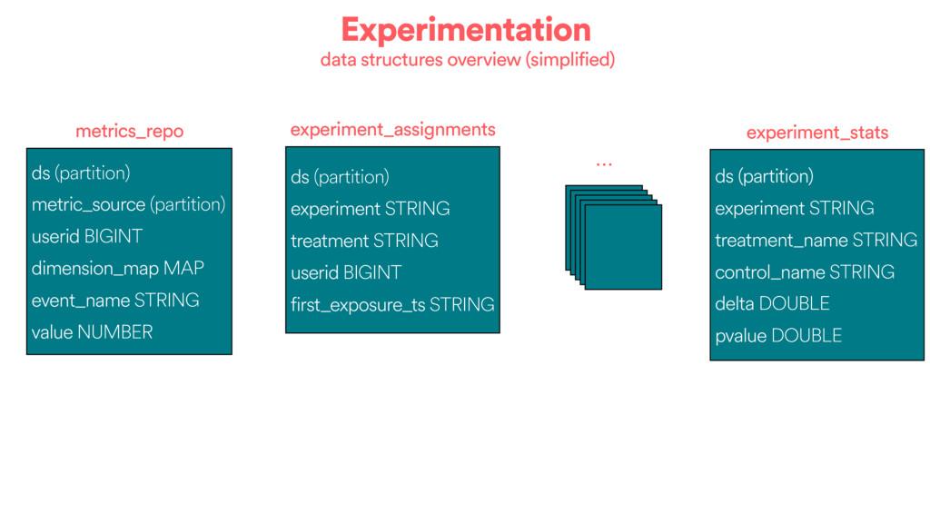Experimentation ds (partition) metric_source (p...