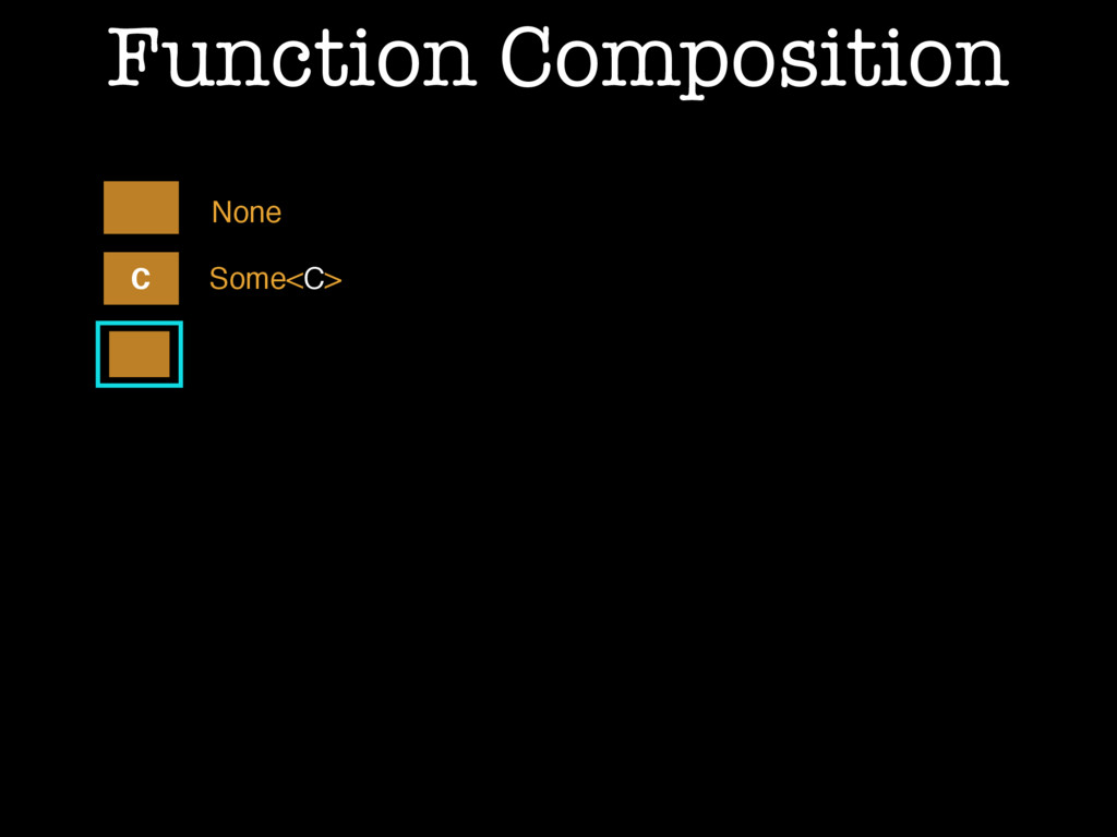 Function Composition C Some<C> None