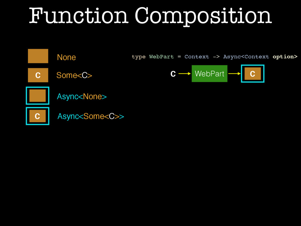 Function Composition Async<None> Async<Some<C>>...