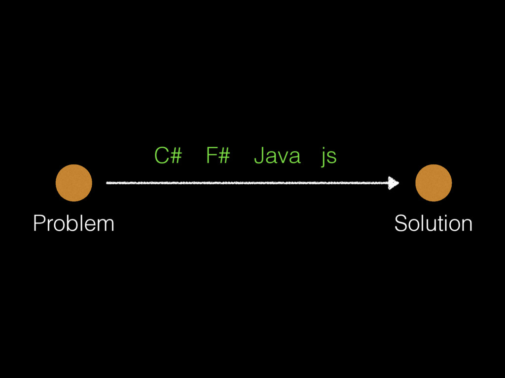 Problem Solution C# F# Java js