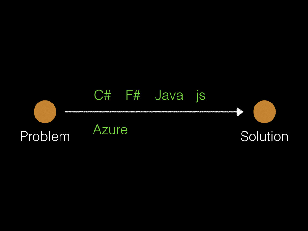 Problem Solution C# F# Java js Azure