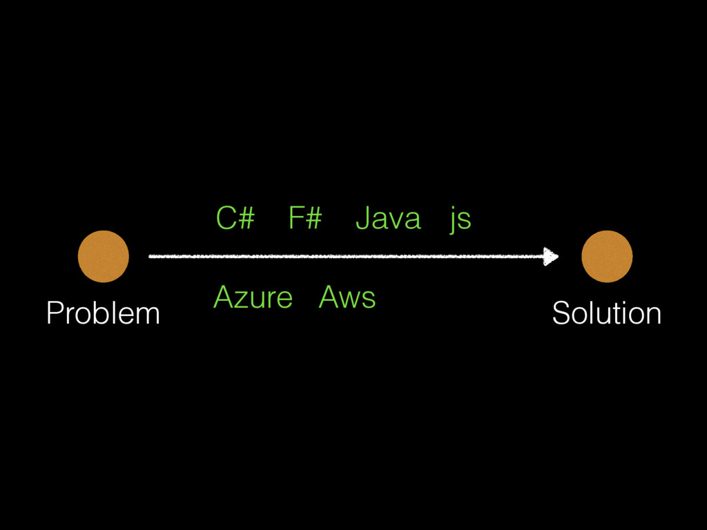Problem Solution C# F# Java js Azure Aws