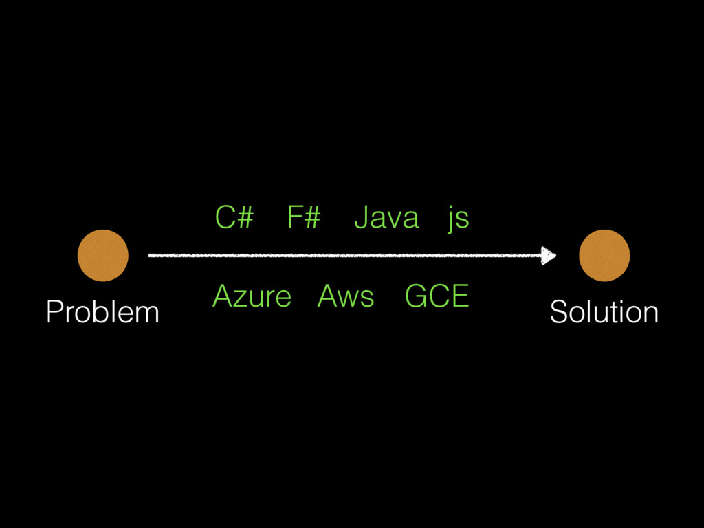 Problem Solution C# F# Java js Azure Aws GCE
