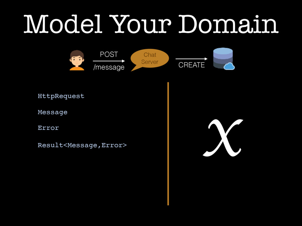 POST /message Chat Server CREATE Model Your Dom...