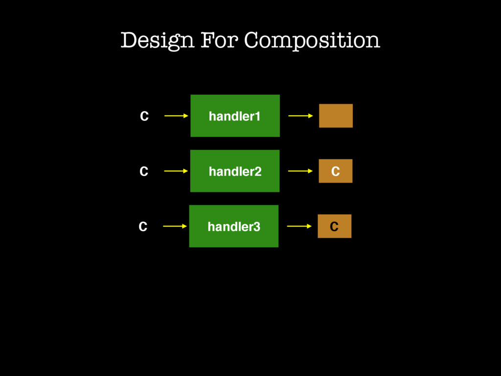 C handler1 Design For Composition C handler2 C ...