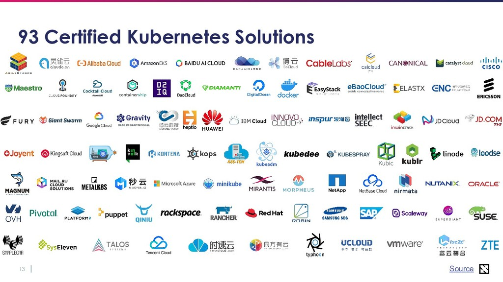 13 93 Certified Kubernetes Solutions Source