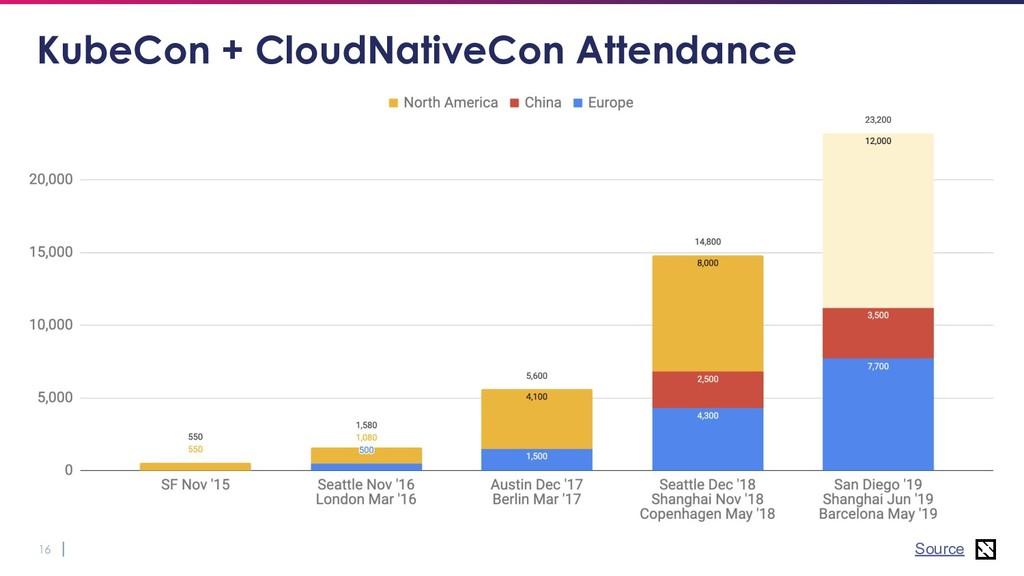 16 KubeCon + CloudNativeCon Attendance Source
