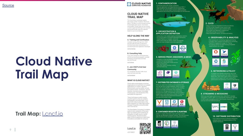 9 Cloud Native Trail Map Trail Map: l.cncf.io S...