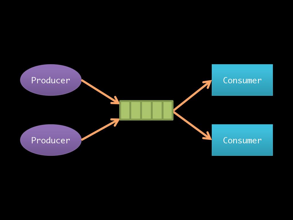 Producer Consumer Producer Consumer