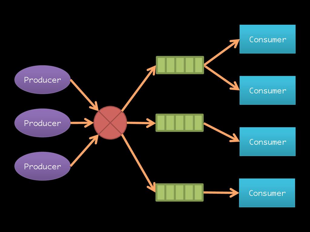 Producer Consumer Producer Consumer Consumer Co...
