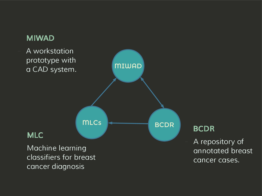 MIWAD BCDR MLCs BCDR – A repository of annotate...