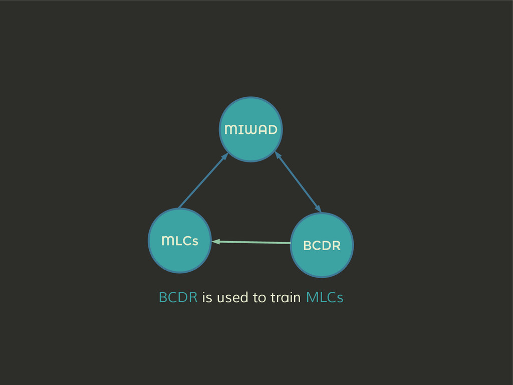 MIWAD BCDR MLCs BCDR is used to train MLCs