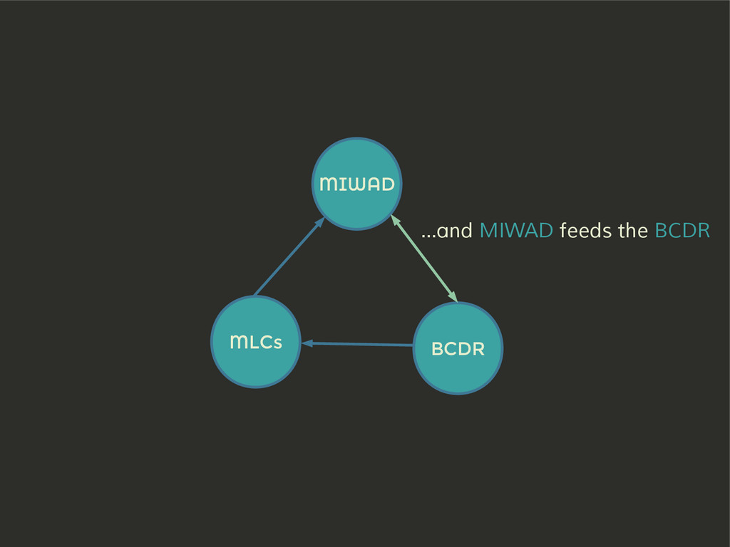 MIWAD BCDR MLCs ...and MIWAD feeds the BCDR