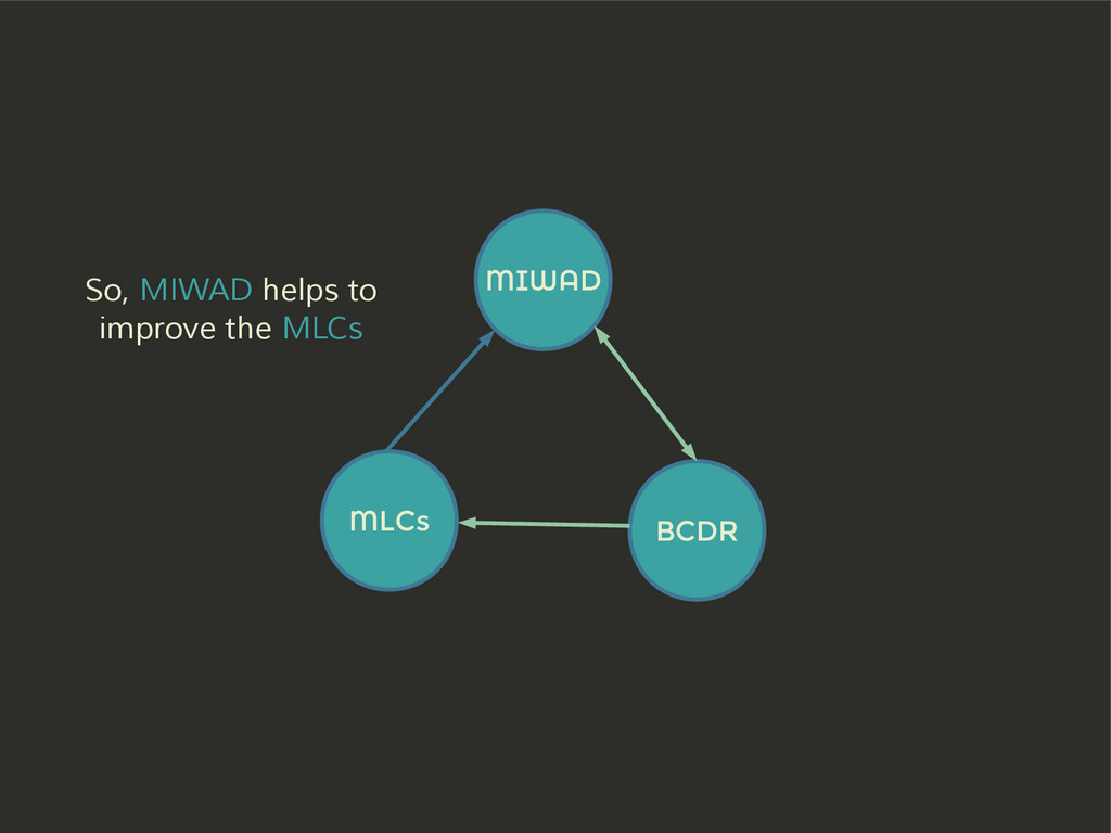 MIWAD BCDR MLCs So, MIWAD helps to improve the ...