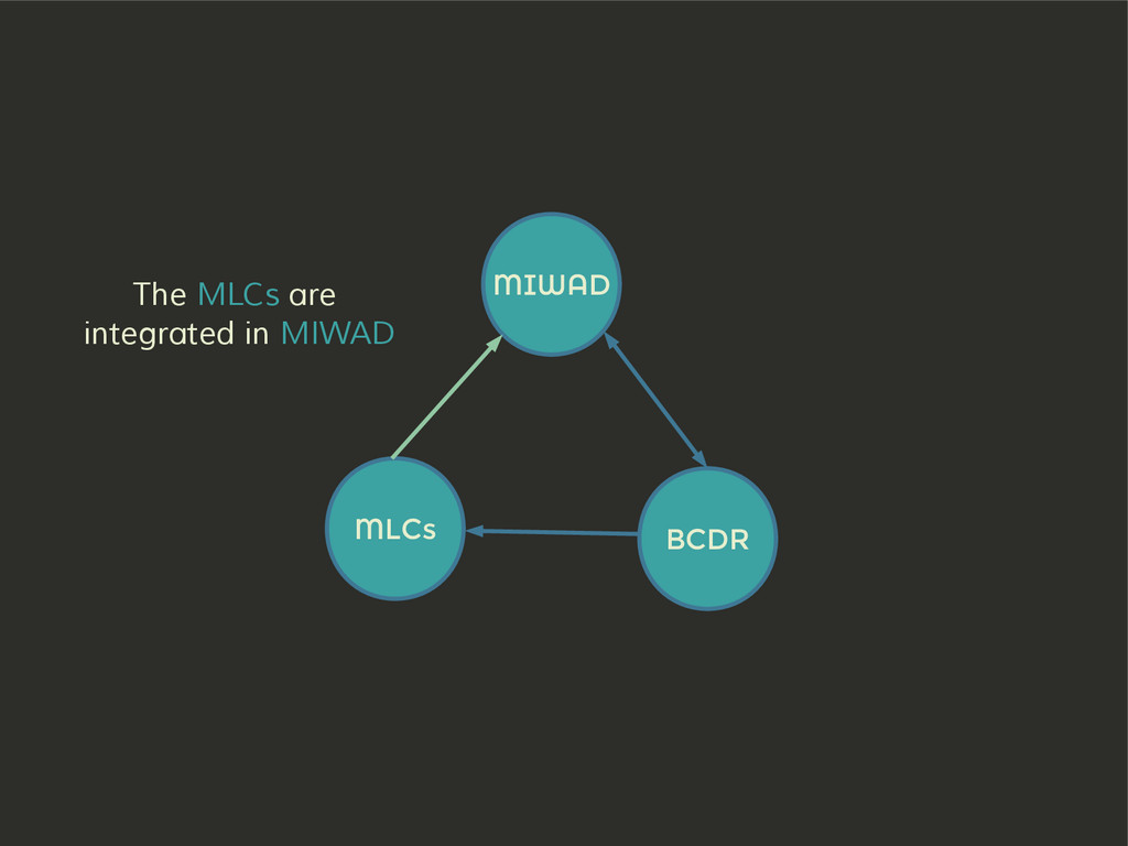 MIWAD BCDR MLCs The MLCs are integrated in MIWAD