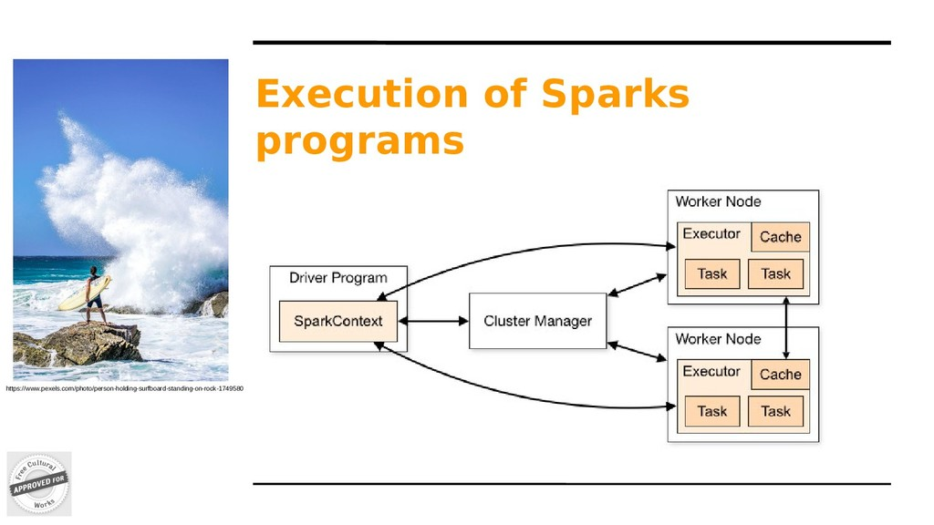 Execution of Sparks programs https://www.pexels...