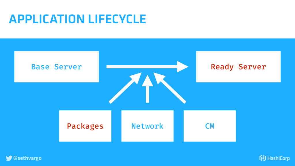 @sethvargo  APPLICATION LIFECYCLE Base Server ...
