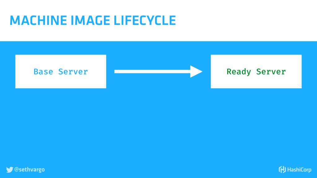 @sethvargo  MACHINE IMAGE LIFECYCLE Base Serve...
