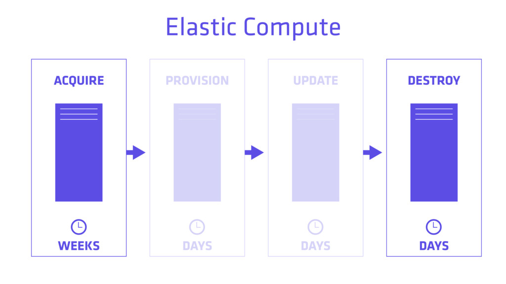 ACQUIRE PROVISION UPDATE DESTROY WEEKS DAYS DAY...