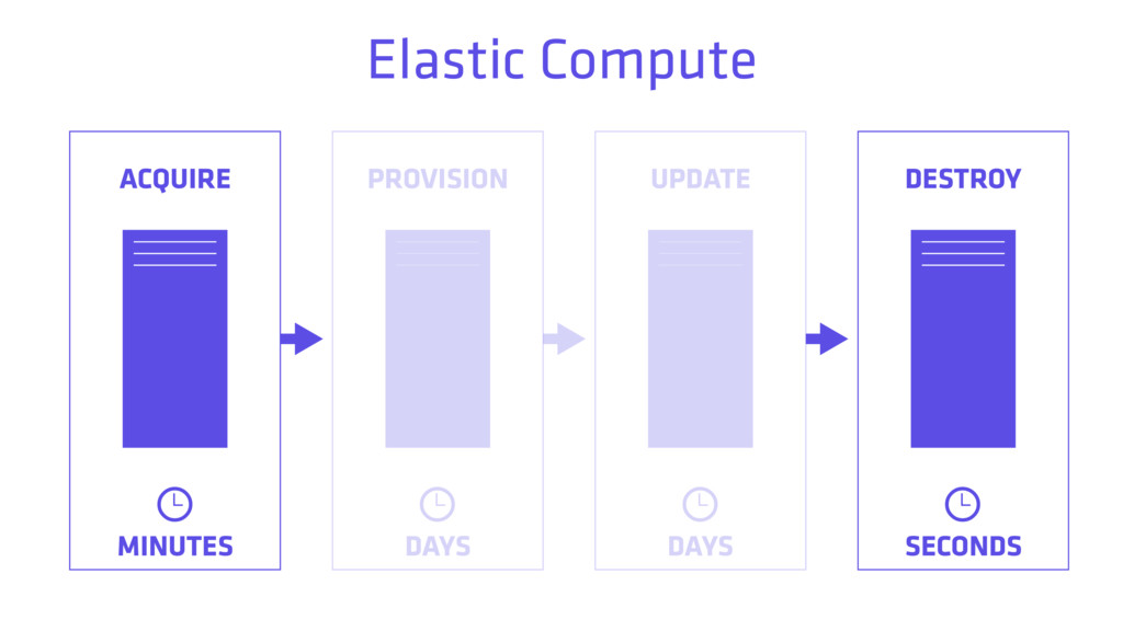 ACQUIRE PROVISION UPDATE DESTROY MINUTES DAYS D...
