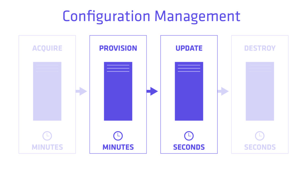 ACQUIRE PROVISION UPDATE DESTROY MINUTES SECOND...